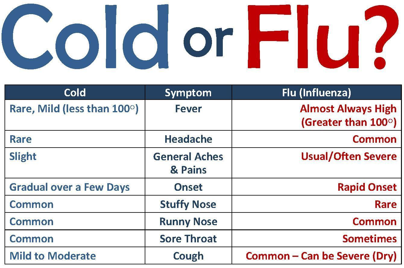 It's Flu Season: Take Care!